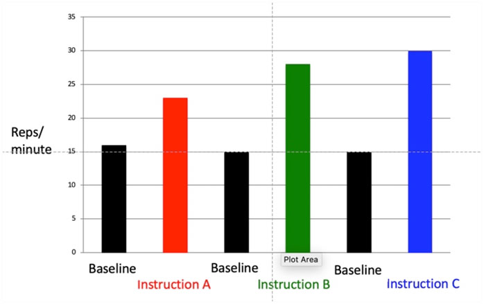 Results graph for different instruction options